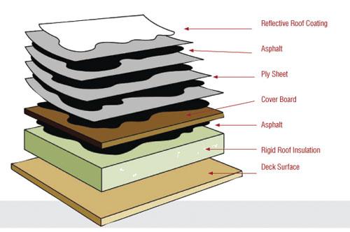 Built Up Bur Roofing L Atlanta Ga Roofing Repair Inc Commercial